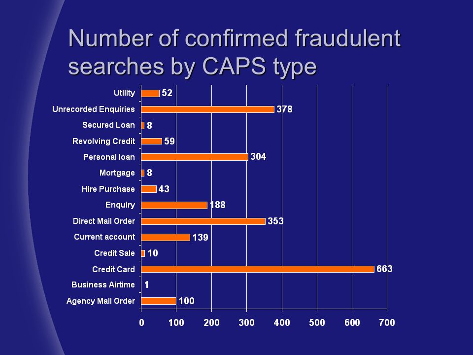 Number of confirmed fraudulent searches by CAPS type