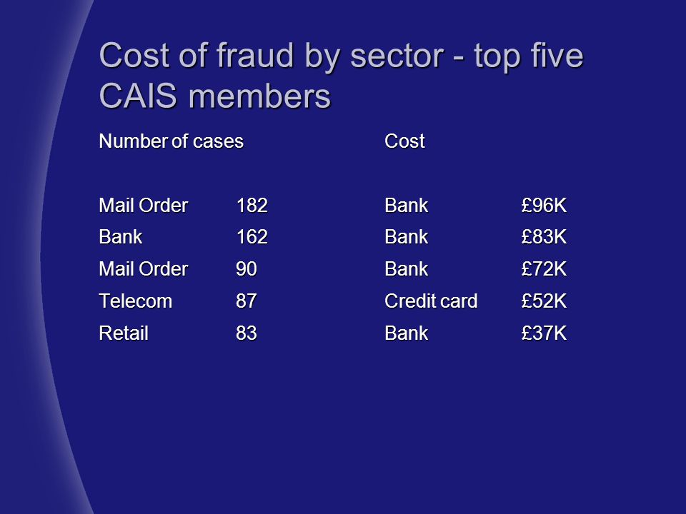 Cost of fraud by sector - top five CAIS members