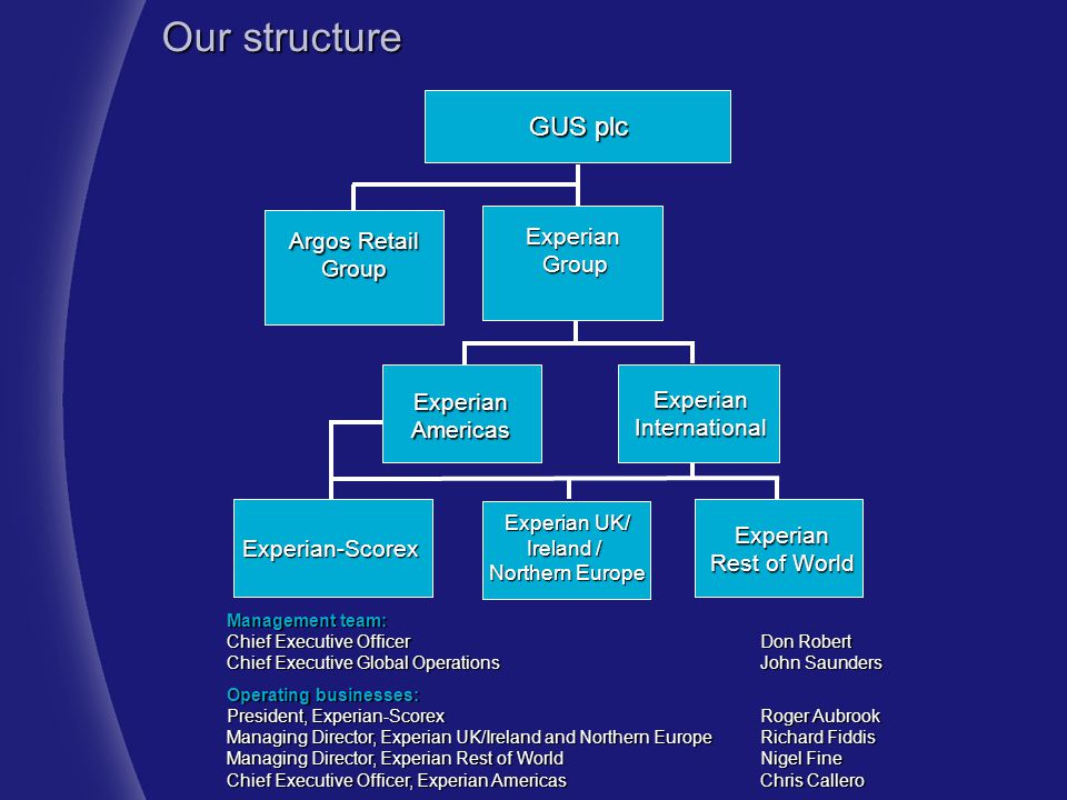 Our structure GUS plc Experian Group Argos Retail Group