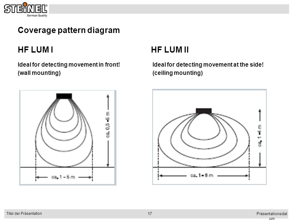 Coverage pattern diagram HF LUM I HF LUM II