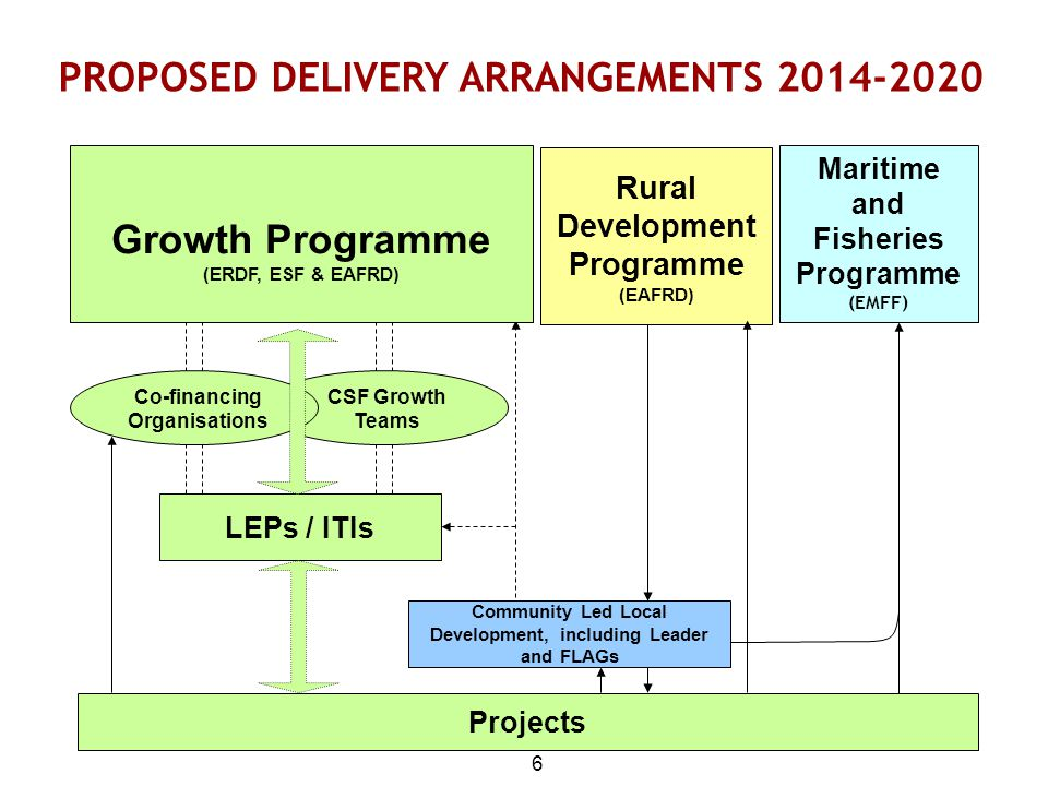 PROPOSED DELIVERY ARRANGEMENTS 2014-2020