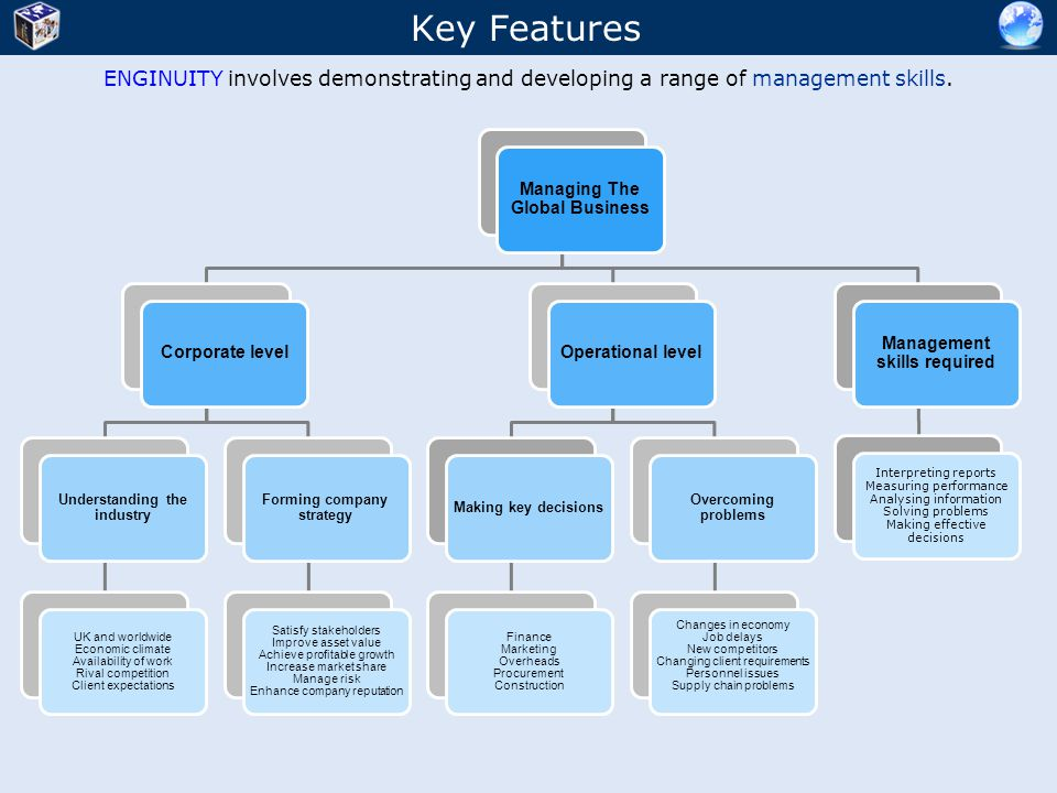 Key Features ENGINUITY involves demonstrating and developing a range of management skills. Managing The Global Business.
