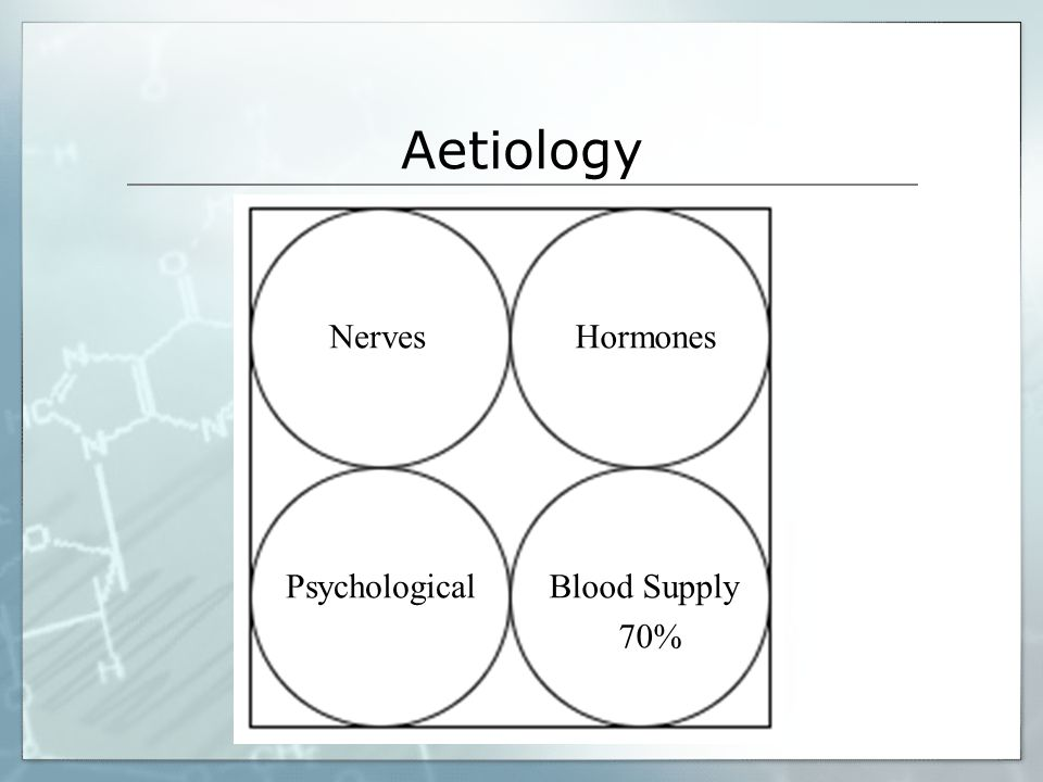 Aetiology Blood Supply Hormones Nerves Psychological Hormones