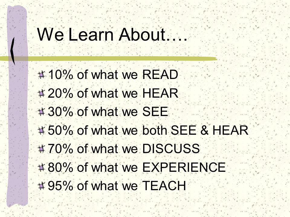 We Learn About…. 10% of what we READ 20% of what we HEAR