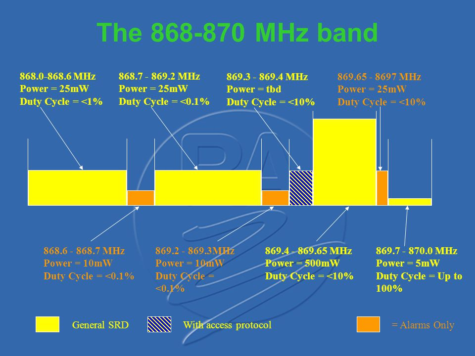 The 868-870 MHz band 868.0-868.6 MHz Power = 25mW Duty Cycle = <1%