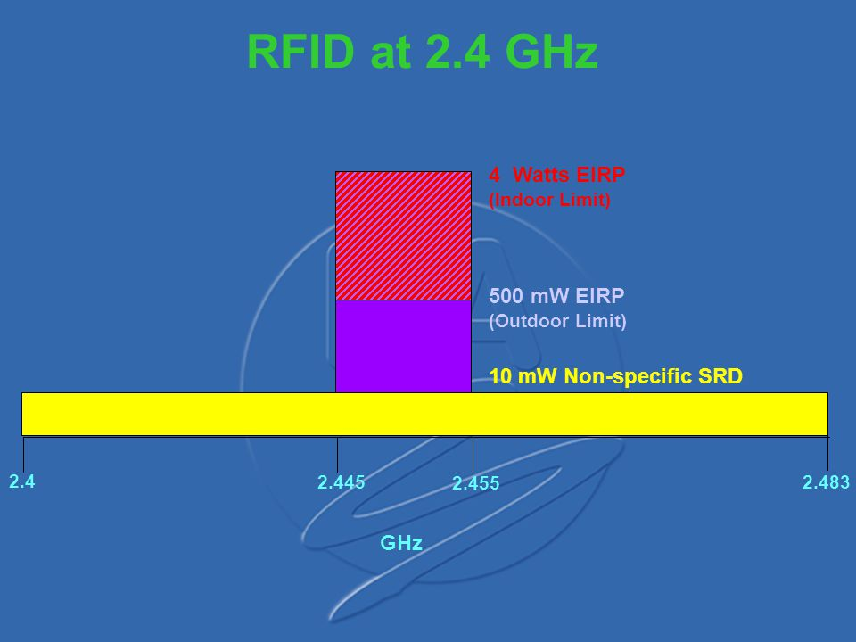 RFID at 2.4 GHz 4 Watts EIRP 500 mW EIRP 10 mW Non-specific SRD GHz