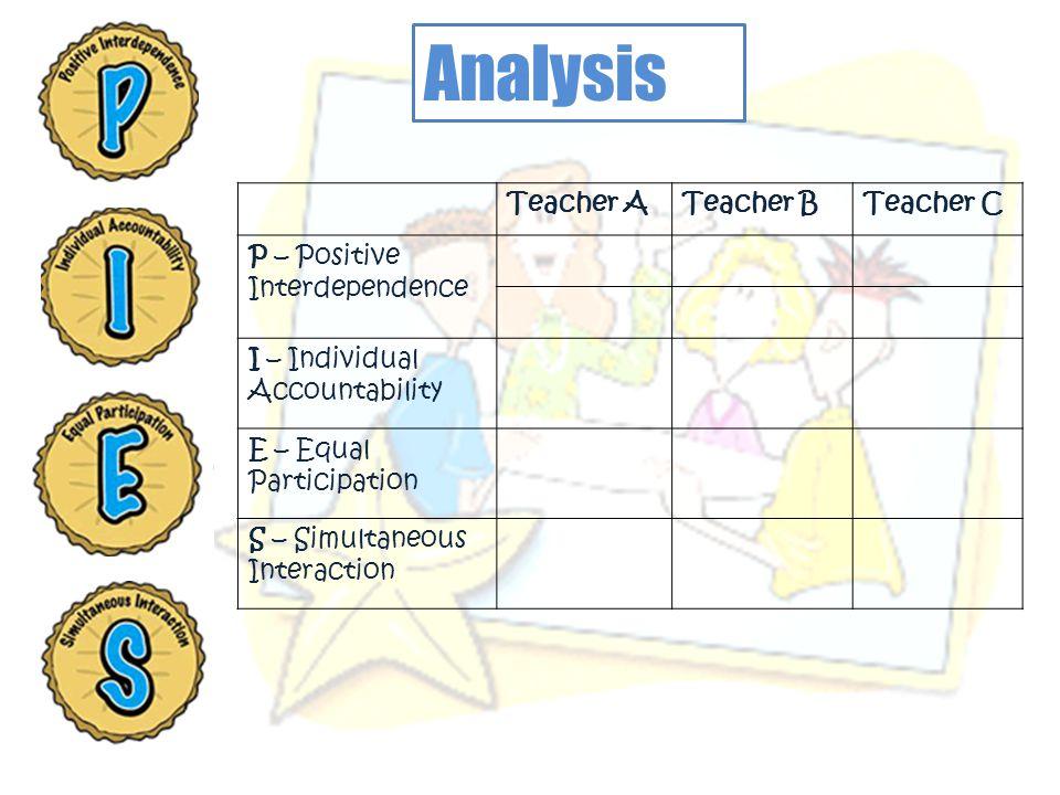Analysis Teacher A Teacher B Teacher C P – Positive Interdependence