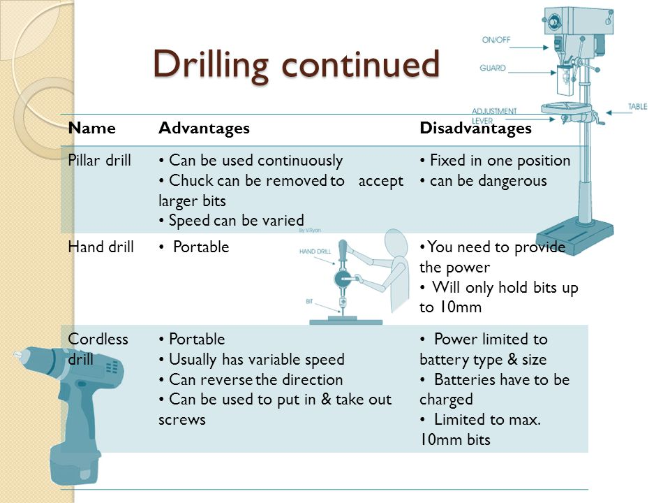 Drilling continued Name Advantages Disadvantages Pillar drill