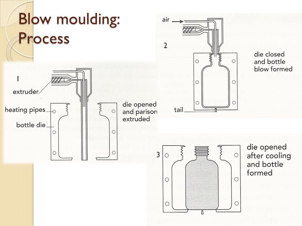 Blow moulding: Process