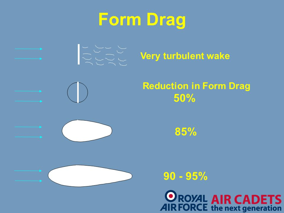 Form Drag Very turbulent wake Reduction in Form Drag 50% 85% 90 - 95%