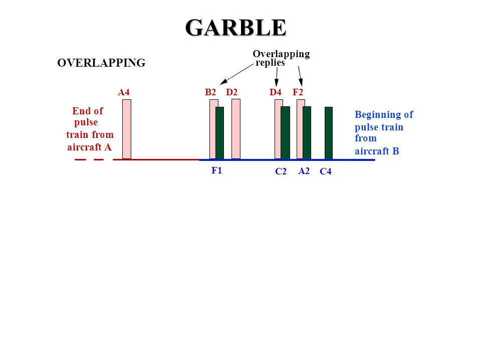 GARBLE OVERLAPPING Overlapping replies End of Beginning of pulse
