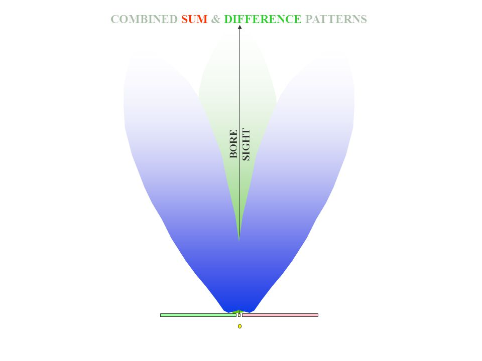 COMBINED SUM & DIFFERENCE PATTERNS