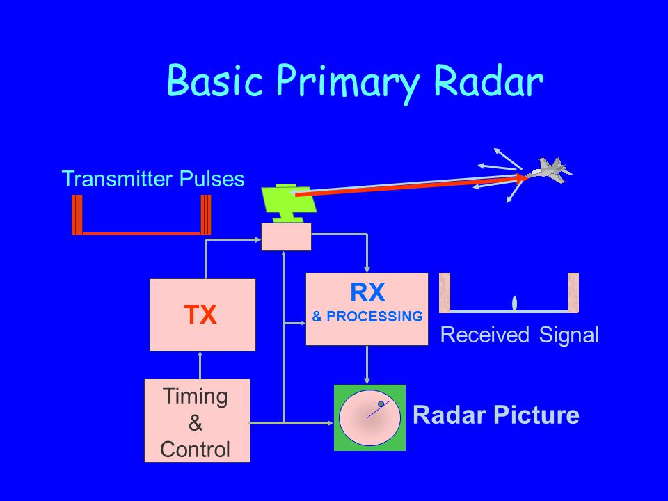 Basic Primary Radar RX TX Radar Picture Transmitter Pulses