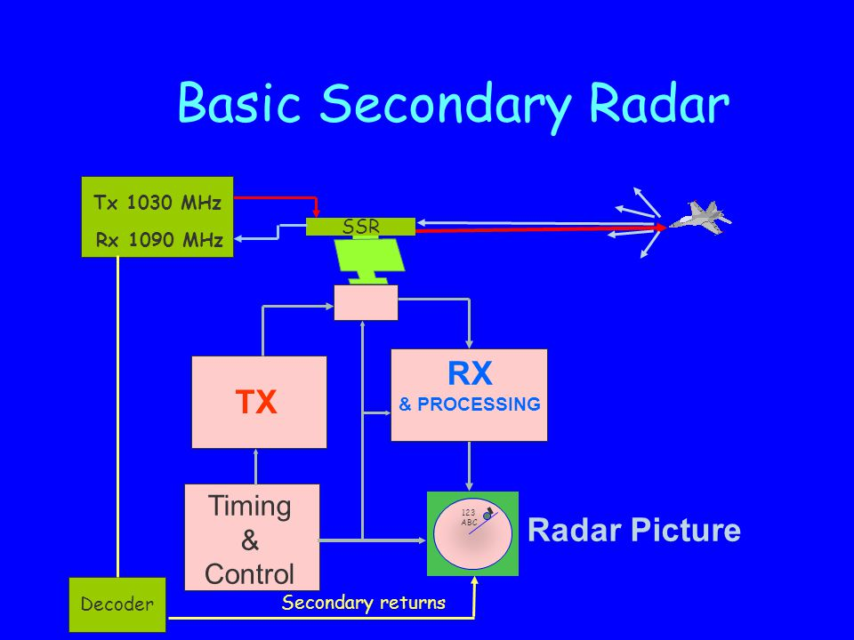 Basic Secondary Radar RX TX Radar Picture Timing & Control Tx 1030 MHz