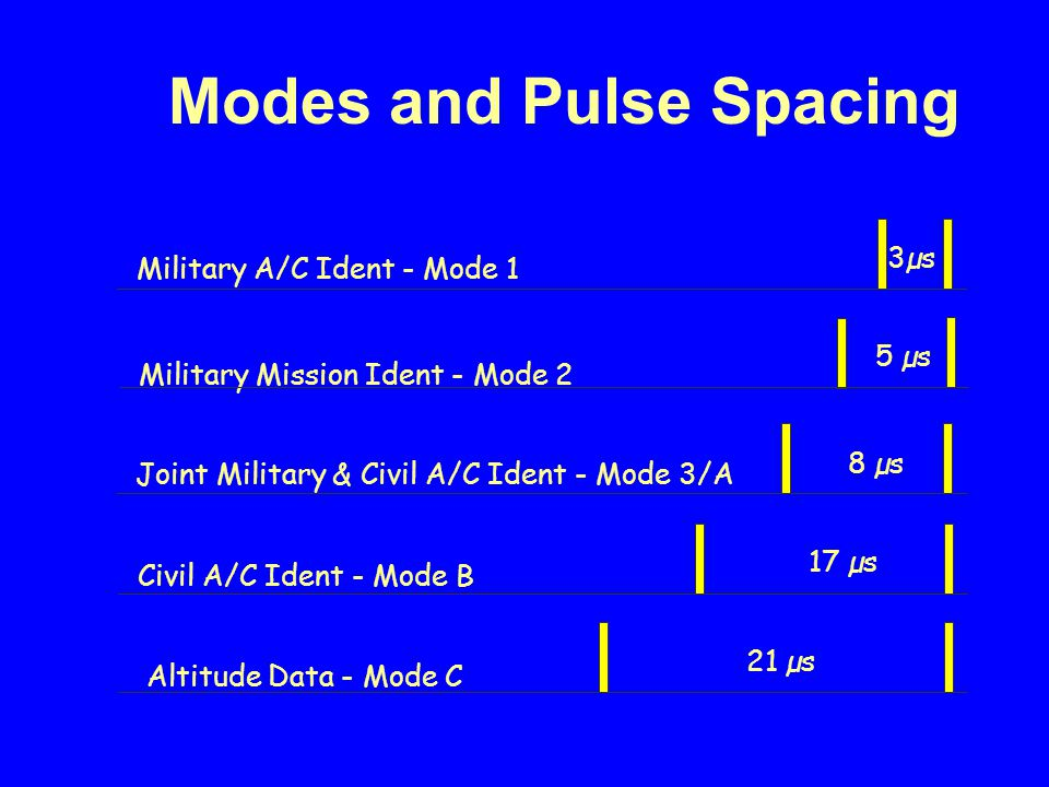Modes and Pulse Spacing