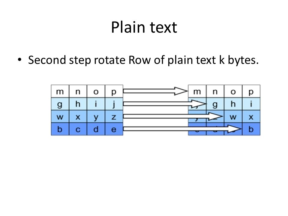 Plain text Second step rotate Row of plain text k bytes.