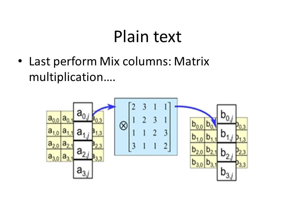 Plain text Last perform Mix columns: Matrix multiplication….