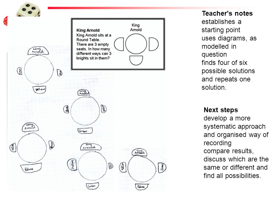 Teacher s notes establishes a starting point. uses diagrams, as modelled in question.