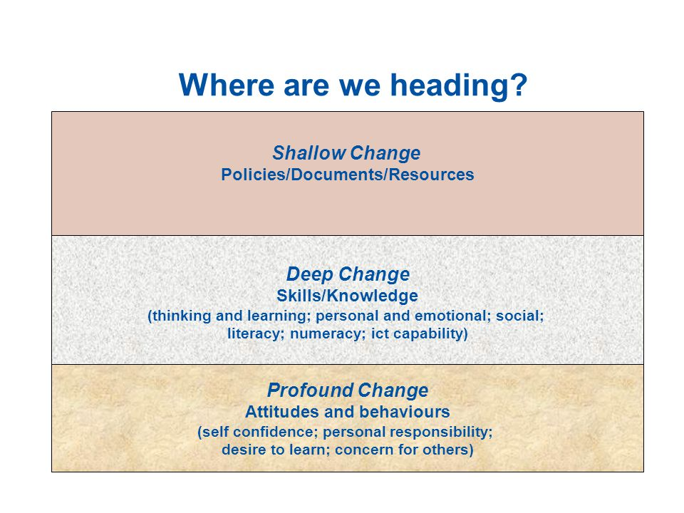 Where are we heading Shallow Change Deep Change Profound Change
