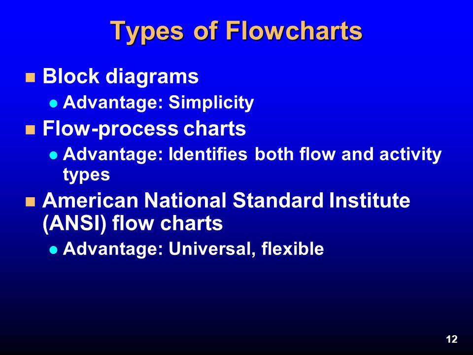 Types of Flowcharts Block diagrams Flow-process charts