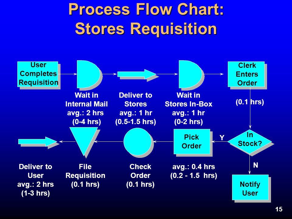 Process Flow Chart: Stores Requisition