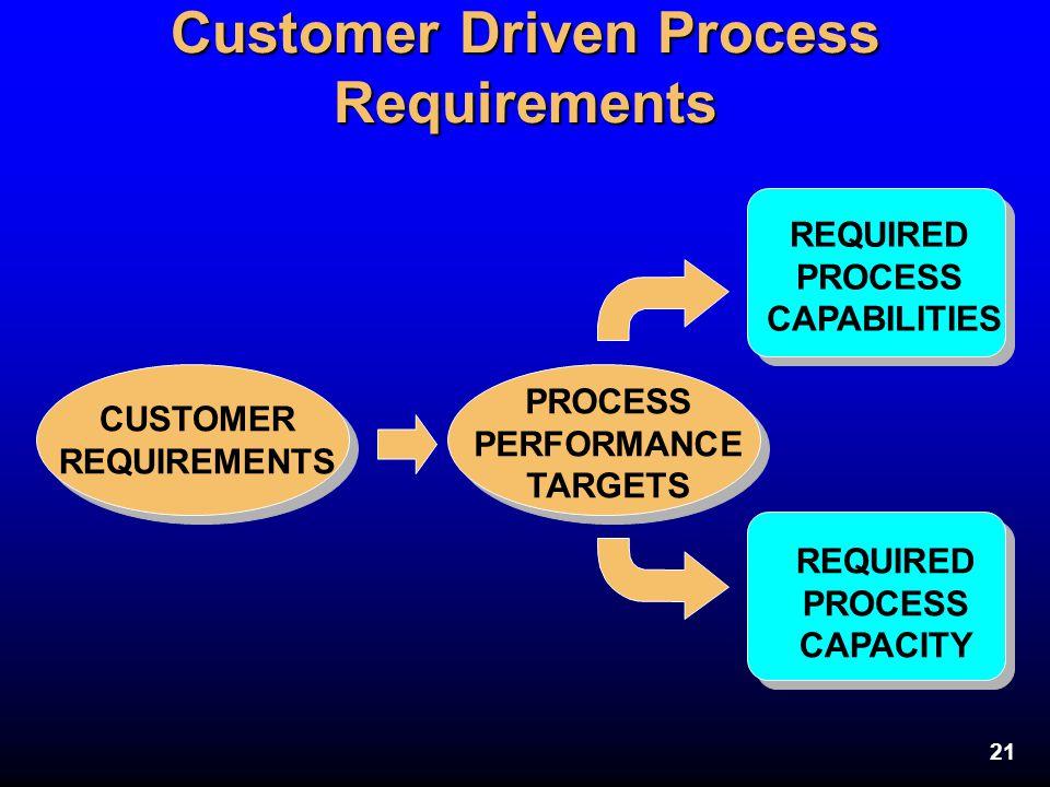 Customer Driven Process Requirements