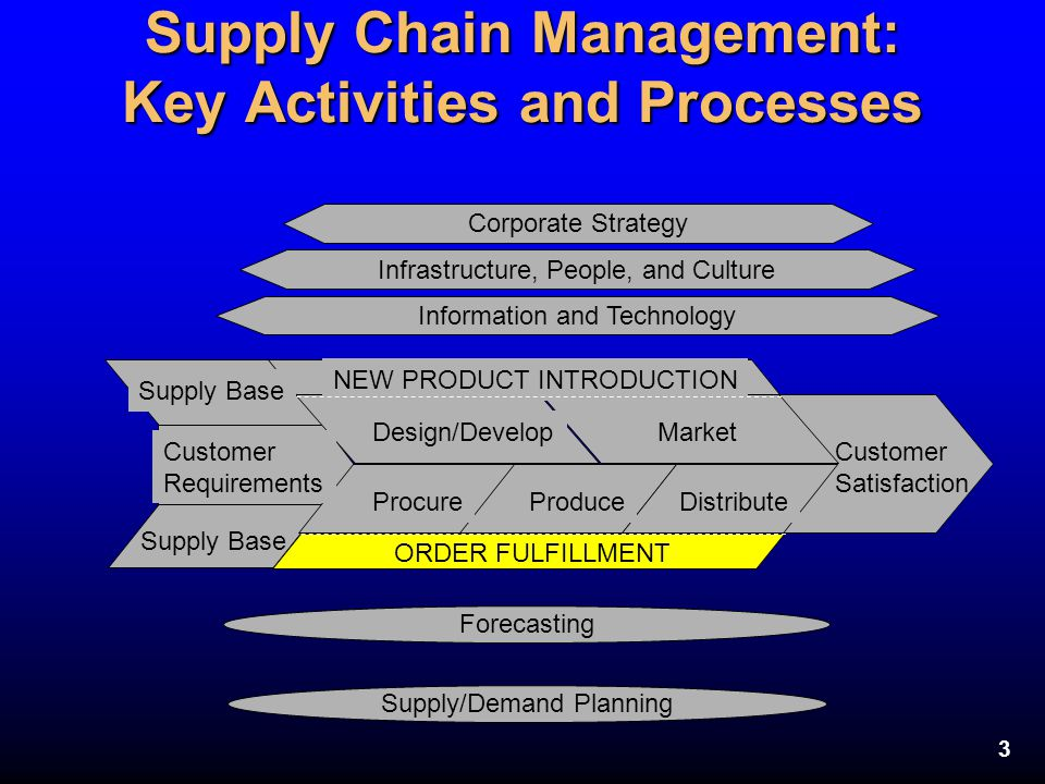 Supply Chain Management: Key Activities and Processes