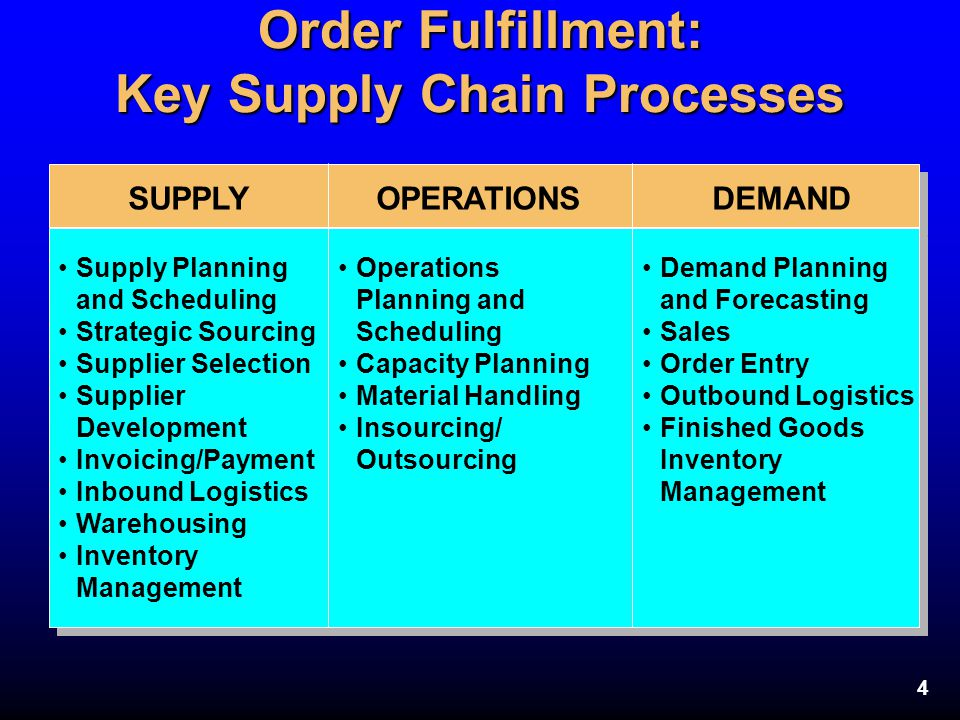 Order Fulfillment: Key Supply Chain Processes