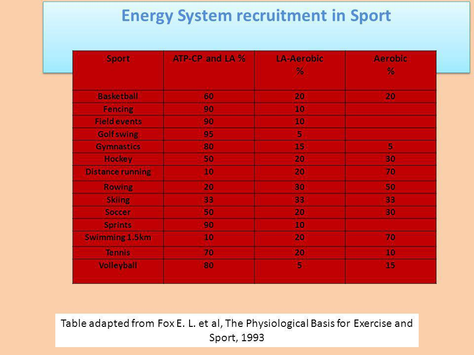 Energy System recruitment in Sport