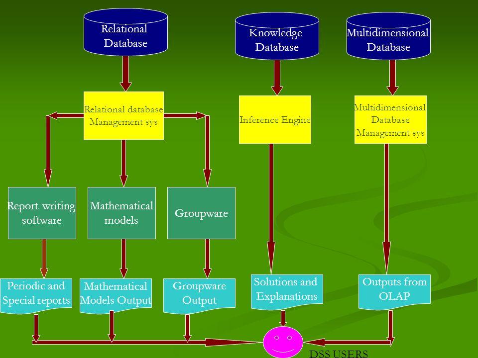 Relational Database Knowledge Database Multidimensional Database