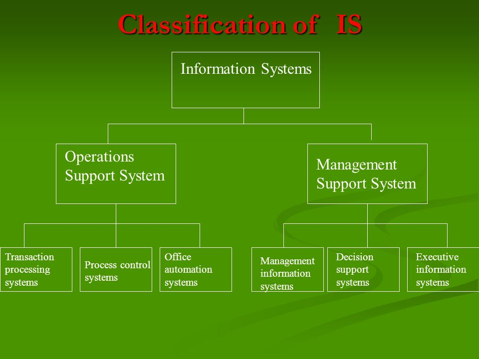 Classification of IS Information Systems Operations Support System