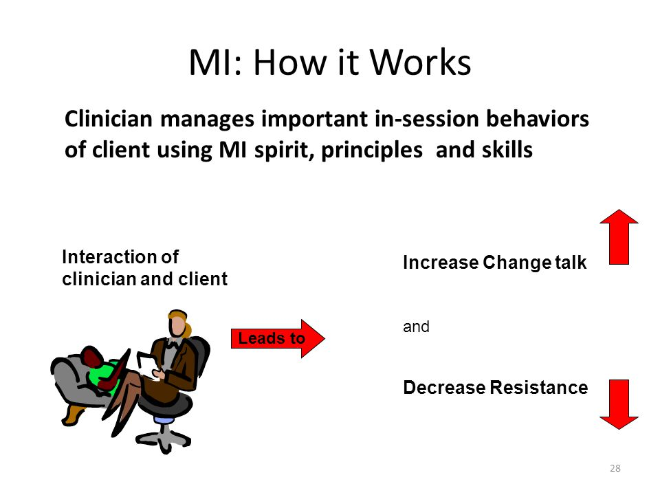 MI: How it Works Clinician manages important in-session behaviors of client using MI spirit, principles and skills.