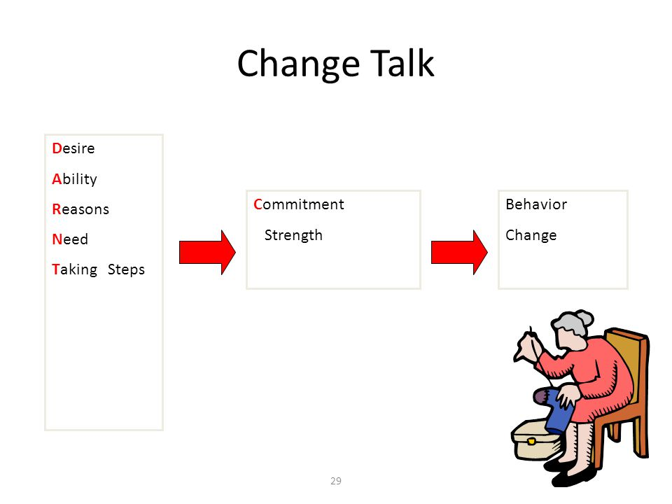 Change Talk Desire Ability Reasons Need Taking Steps Commitment