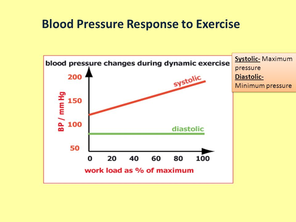 Blood Pressure Response to Exercise