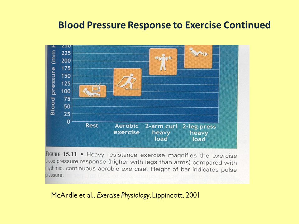 Blood Pressure Response to Exercise Continued