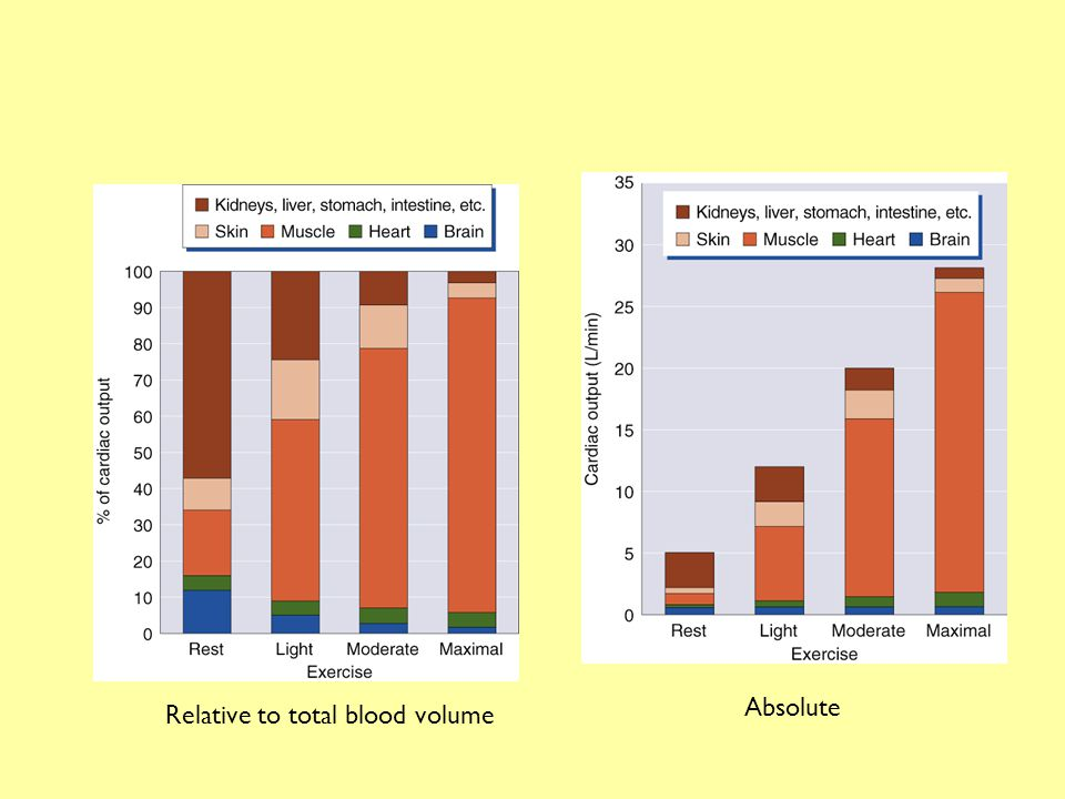 Absolute Relative to total blood volume