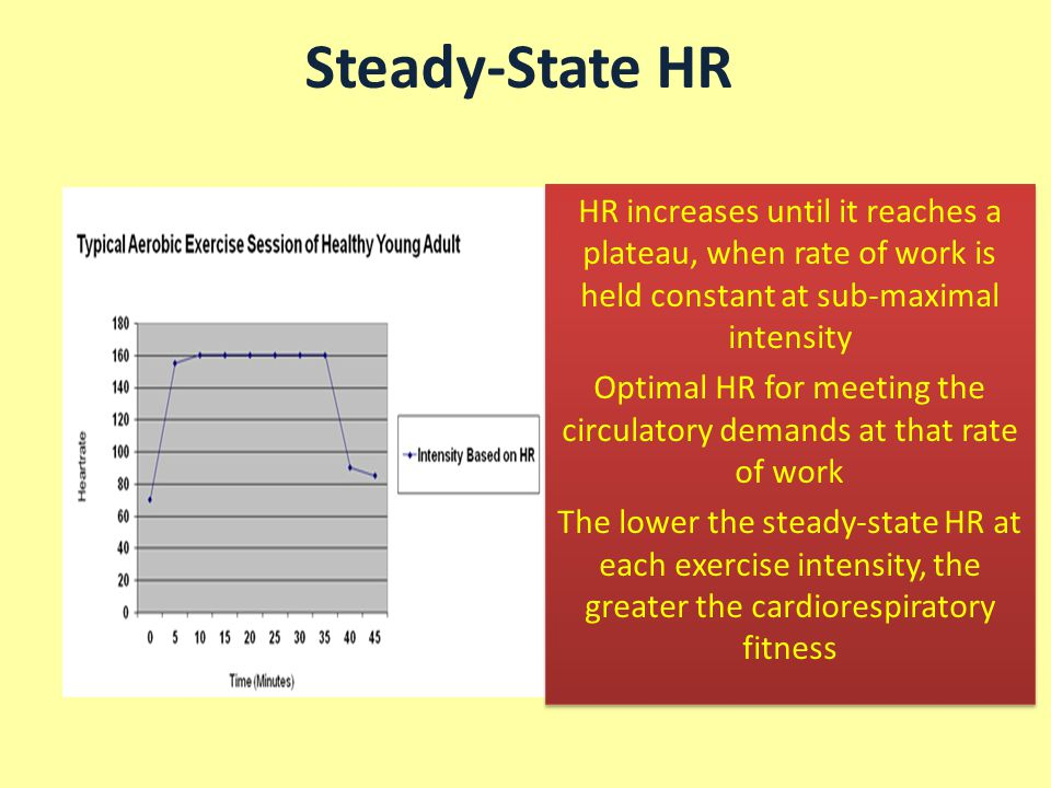 Optimal HR for meeting the circulatory demands at that rate of work