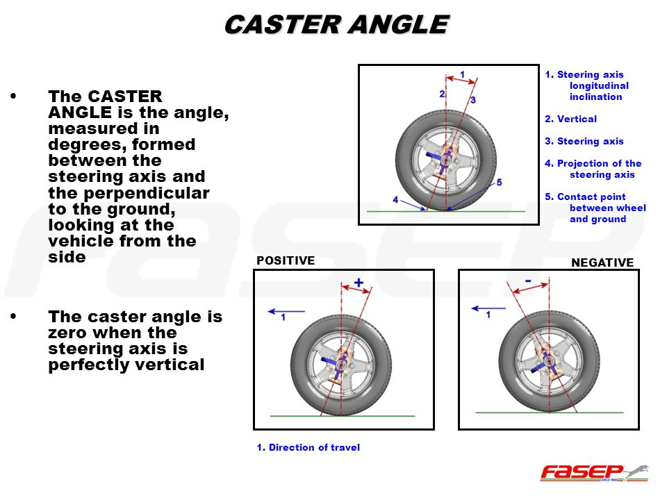 CASTER ANGLE 1. Steering axis longitudinal inclination. 2. Vertical. 3. Steering axis. 4. Projection of the steering axis.