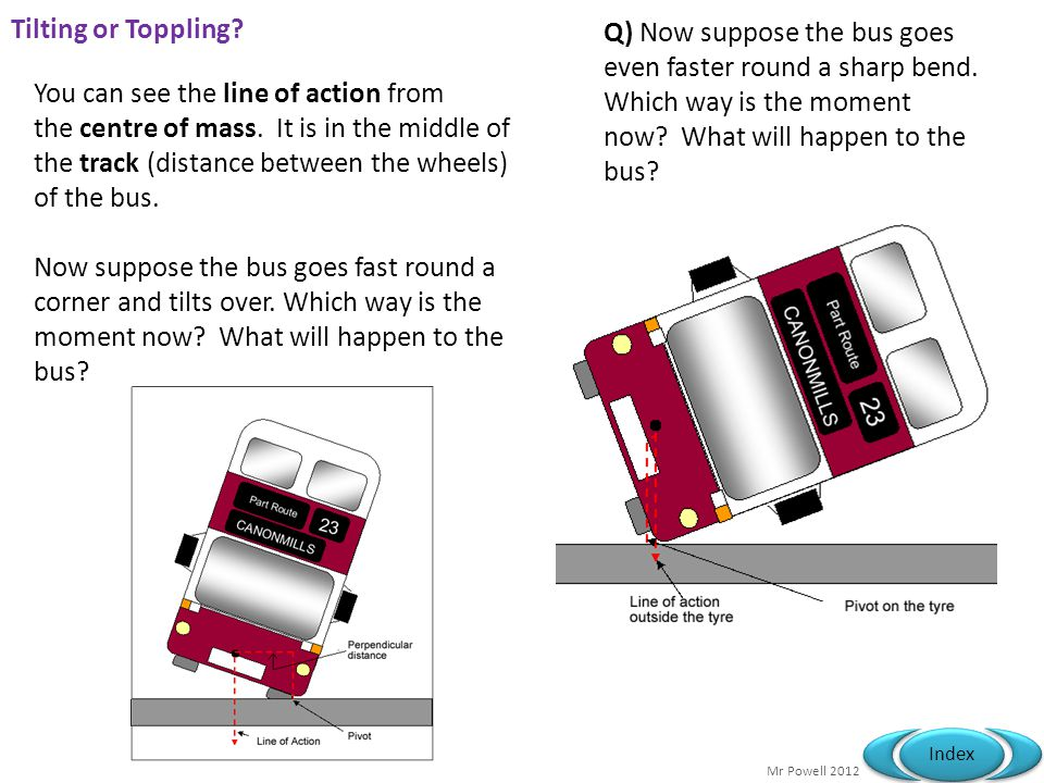 Tilting or Toppling Q) Now suppose the bus goes even faster round a sharp bend. Which way is the moment now What will happen to the bus