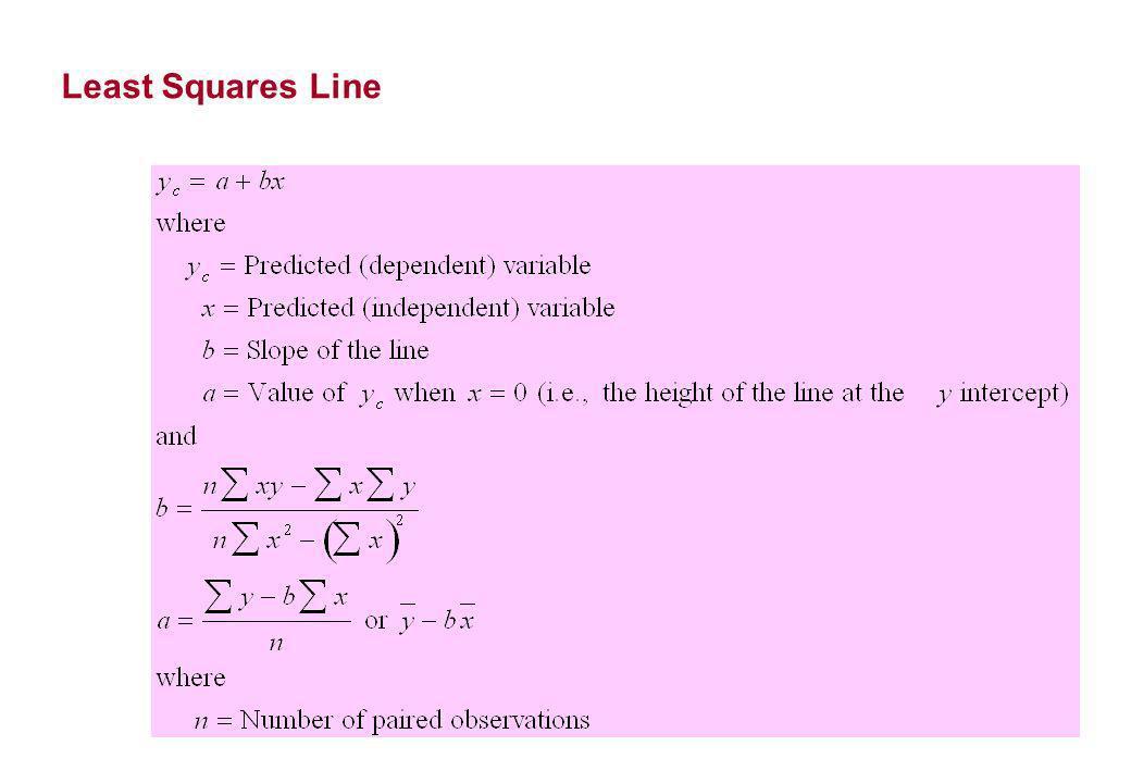 Least Squares Line