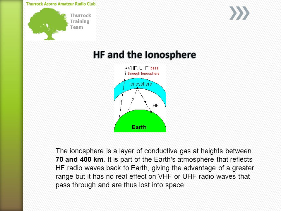 HF and the Ionosphere