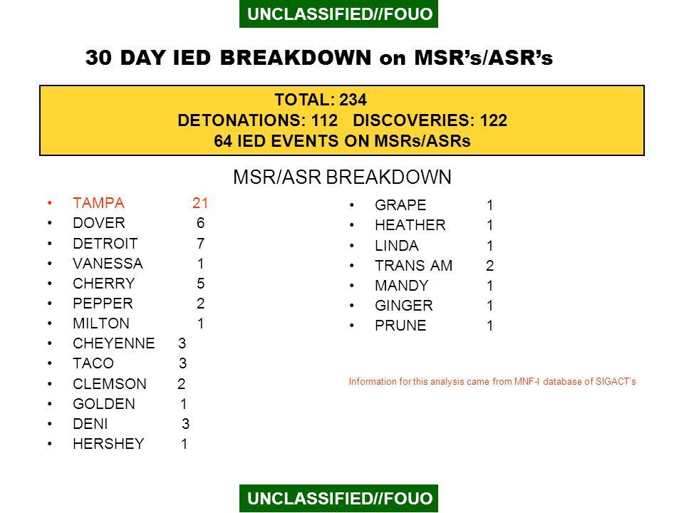 30 DAY IED BREAKDOWN on MSR's/ASR's