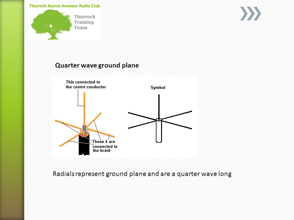 Quarter wave ground plane