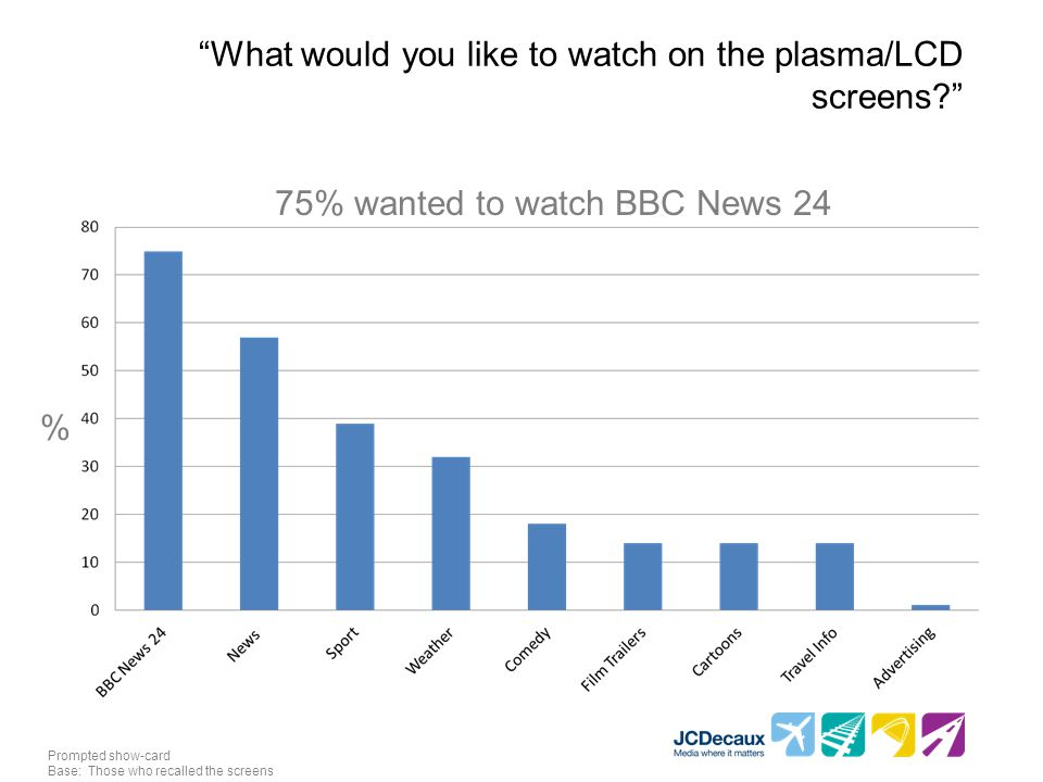 What would you like to watch on the plasma/LCD screens