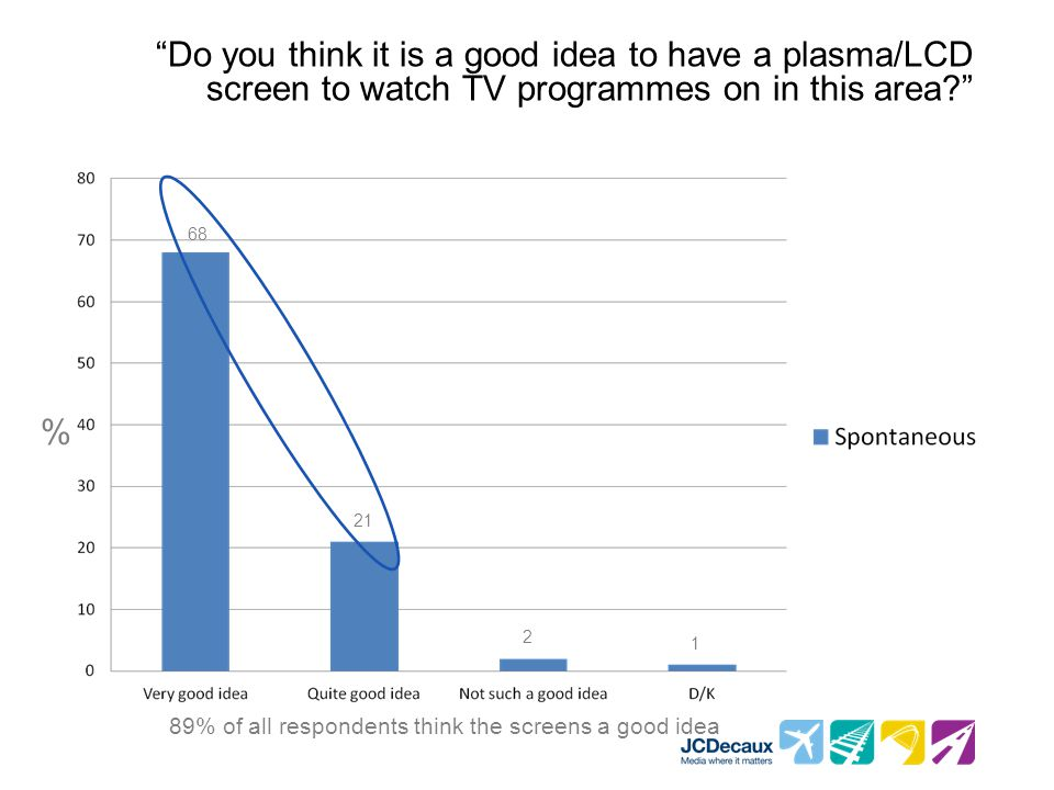 89% of all respondents think the screens a good idea