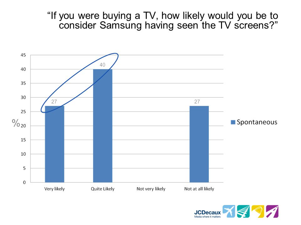 If you were buying a TV, how likely would you be to consider Samsung having seen the TV screens