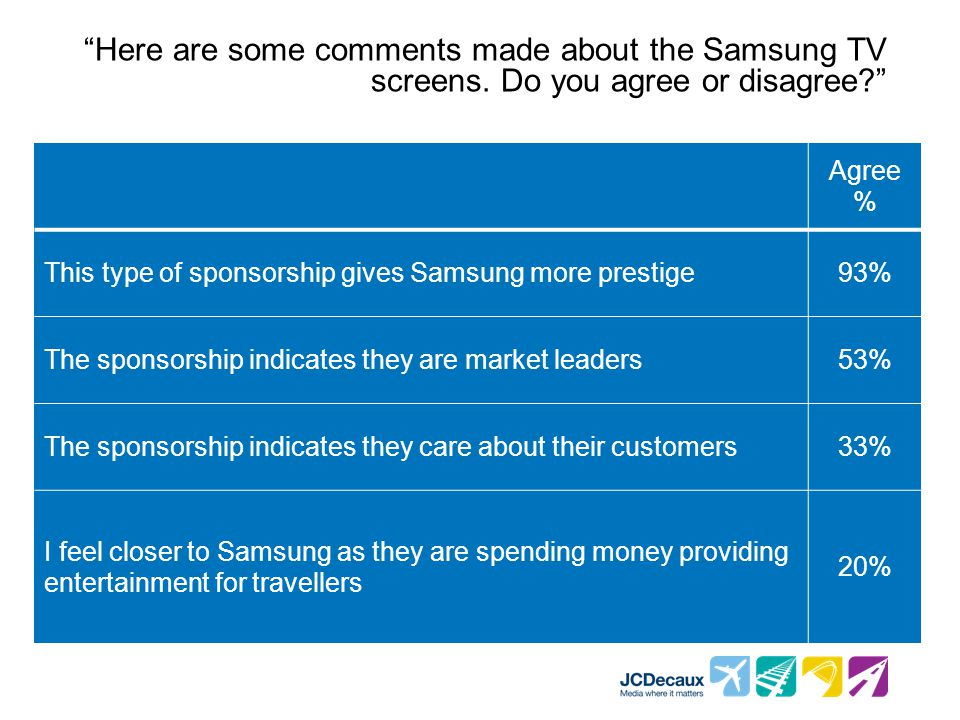 Here are some comments made about the Samsung TV screens