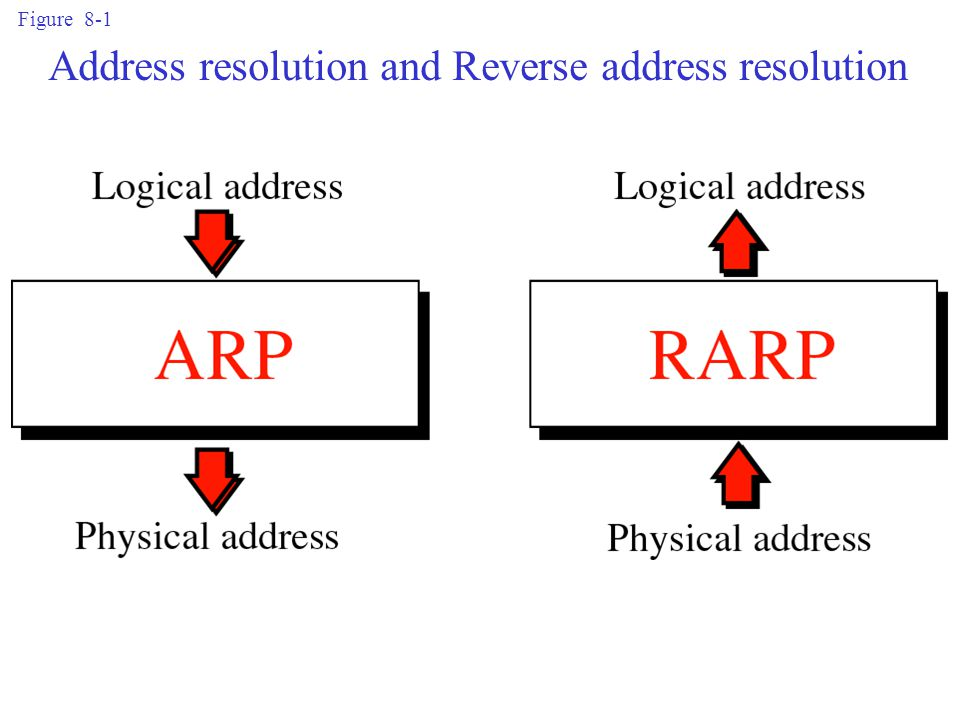 Address resolution and Reverse address resolution