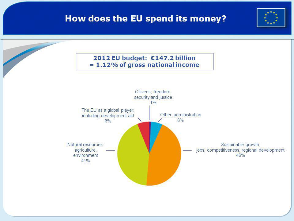 How does the EU spend its money