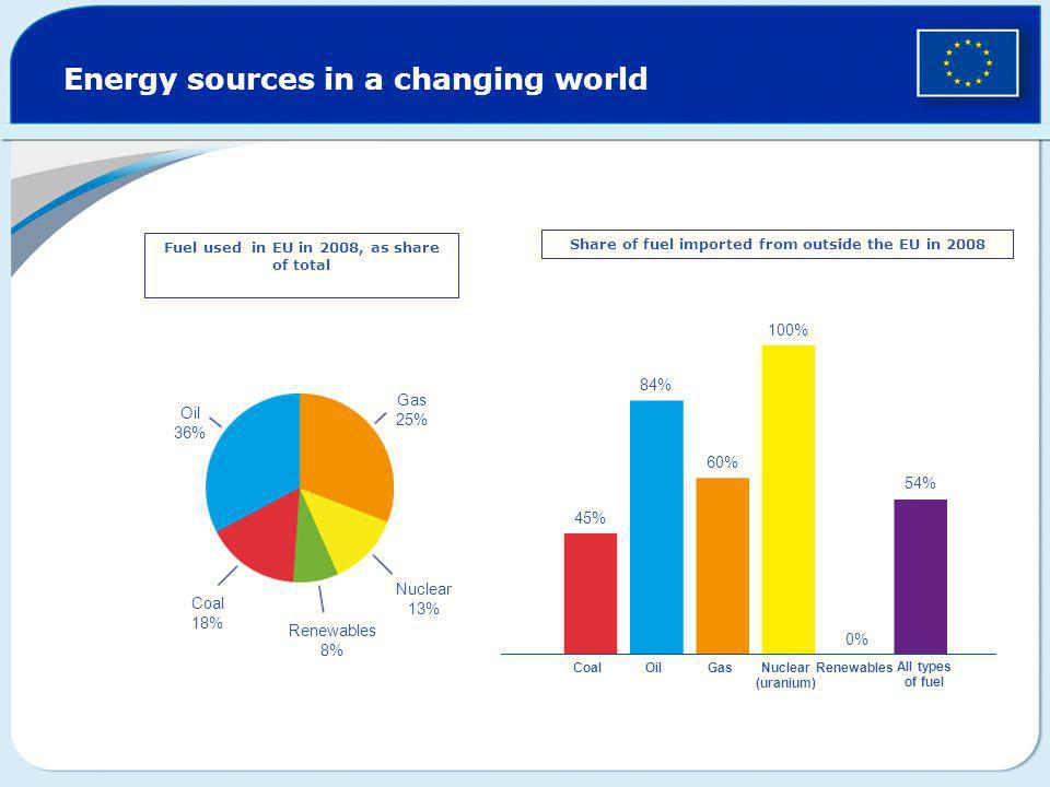 Energy sources in a changing world